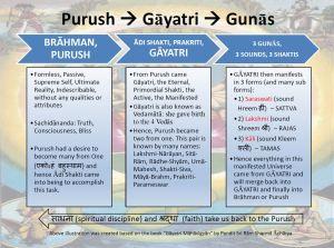 Science of GAYATRI