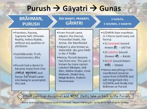Science of GAYATRI